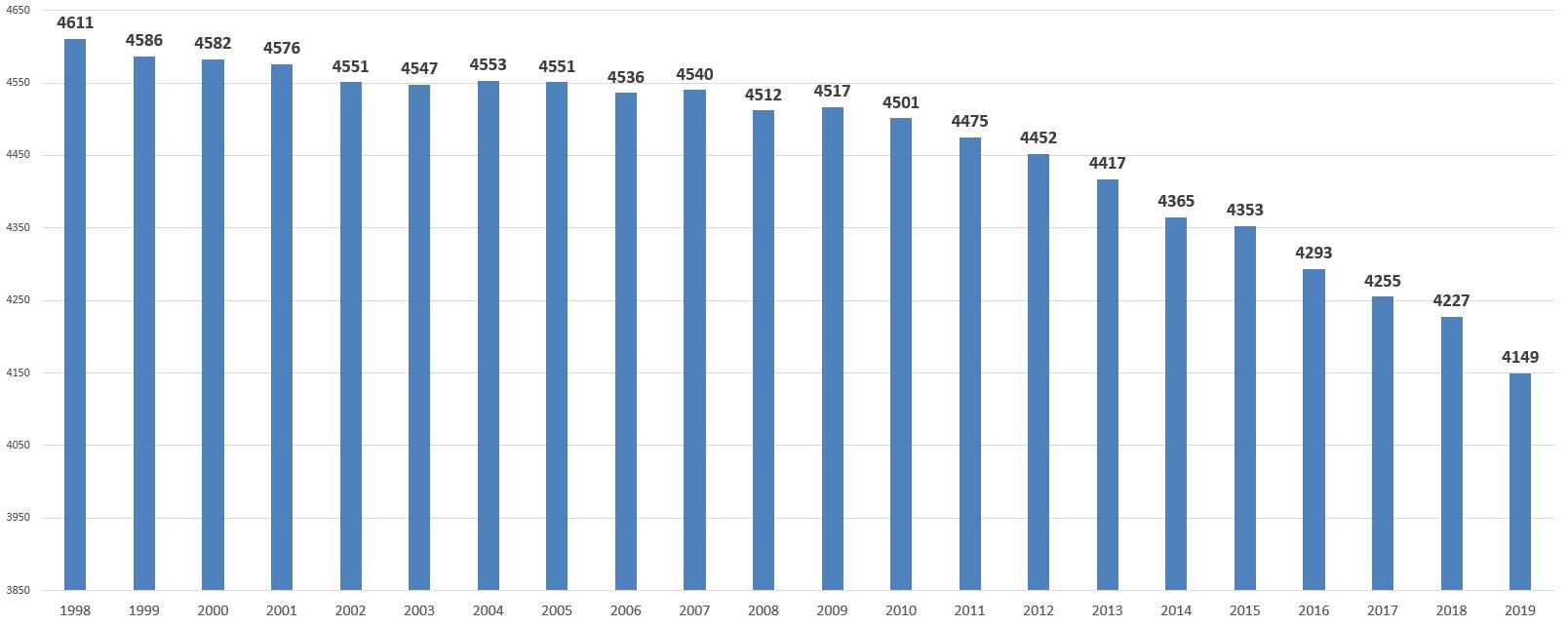 Mieszkańcy gminy Cedynia do 2020 roku
